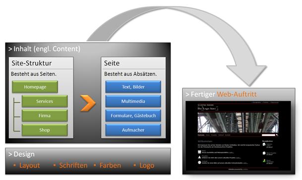 die eigene homepage erstellen mit dem weblica desktop cms f r windows. Black Bedroom Furniture Sets. Home Design Ideas